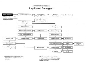 A chart showing how liquidated damages are process by CBP.