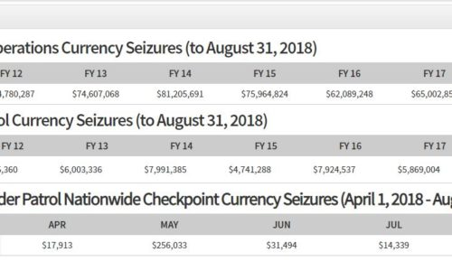 Summary of CBP currency seizure enforcement activity for FY 2018